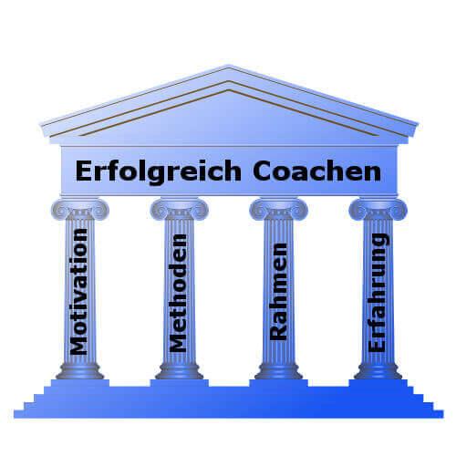 Coaching Konzept